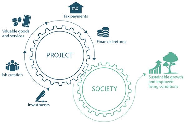 European DFI's contribution to development outcomes